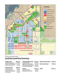 Land Use: Land Area Summary