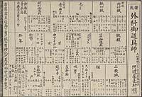 Shoryū geka on-dōgu shi